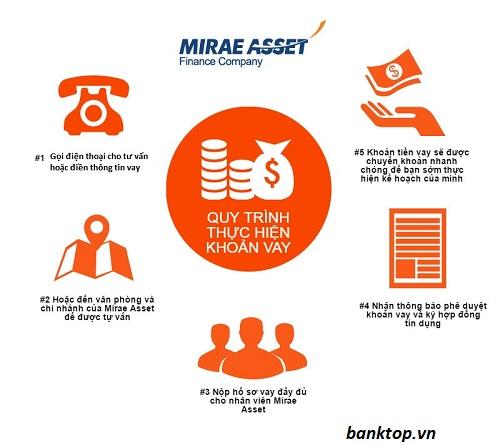 Đăng ký vay Mirae Asset