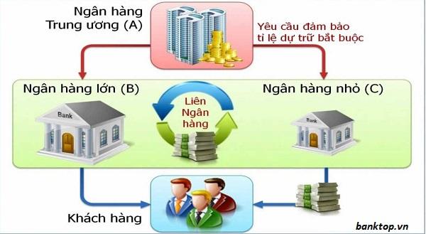 Sơ đồ hoạt động của thị trường liên ngân hàng