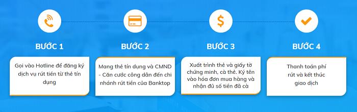Quy trình rút tiền từ thẻ tín dụng