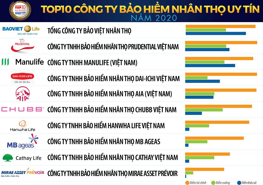 Danh sách các công ty bảo hiểm nhân thọ uy tín nhất tại Việt Nam