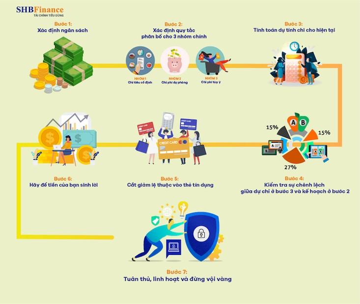 7 Bước quản lý tài chính cá nhân hiệu quả