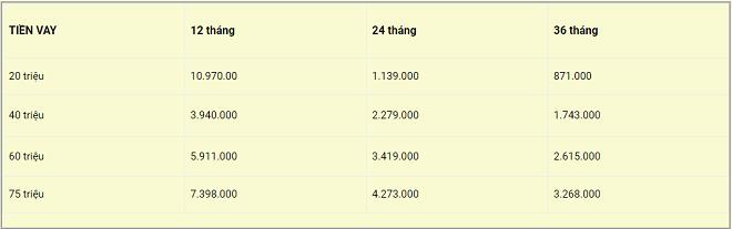 Bảng tính số tiền trả góp hàng tháng khi vay tiền TPBank