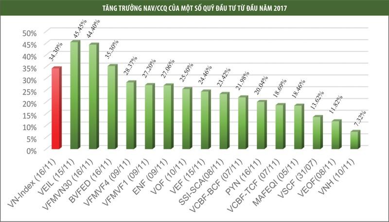 Bảng tăng trưởng NAV của một số quỹ đầu tư.