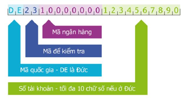 Cấu trúc của một IBAN Number.