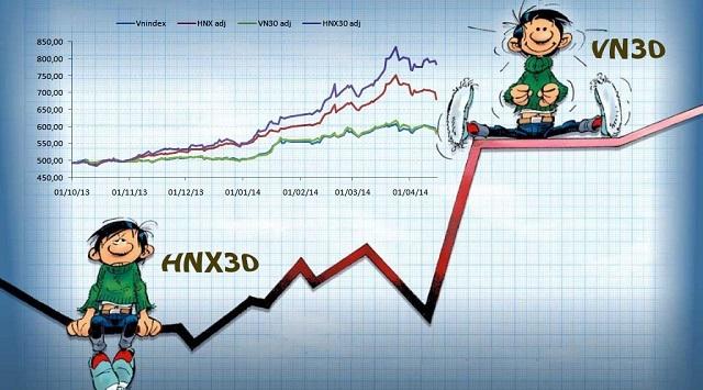 Tìm hiểu tiêu chuẩn sàng lọc cổ phiếu vào nhóm VN30