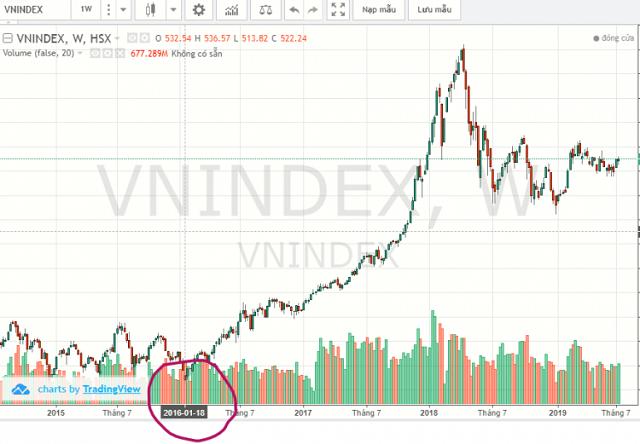 Vn-index có ý nghĩa quan trọng