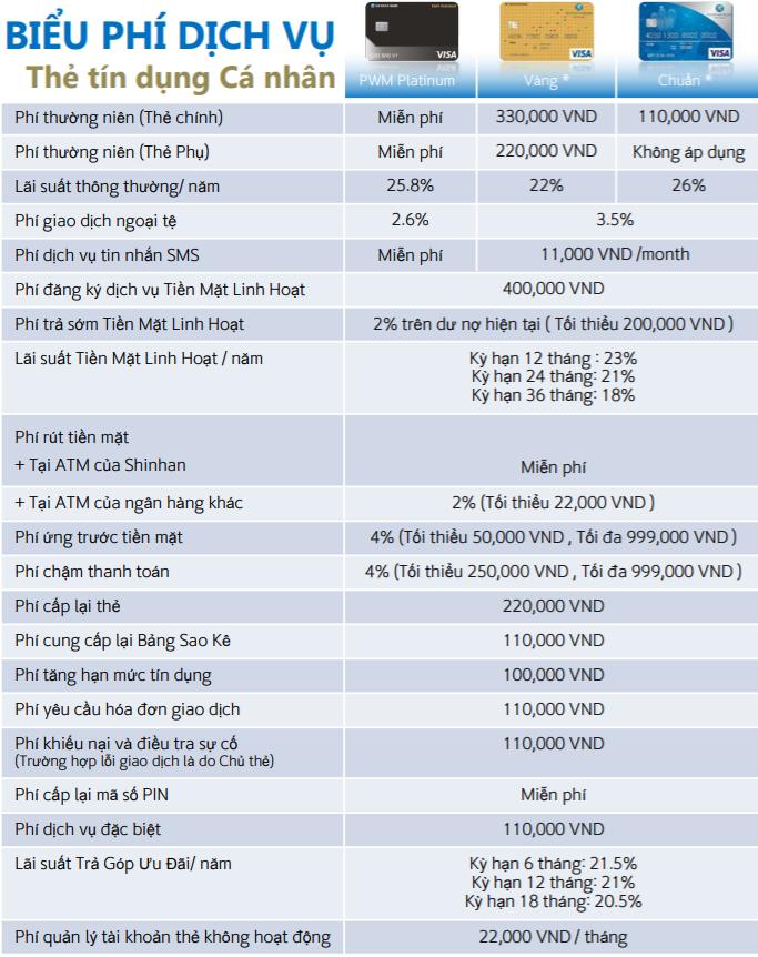 Biểu phí sử dụng thẻ tín dụng Shinhan Bank