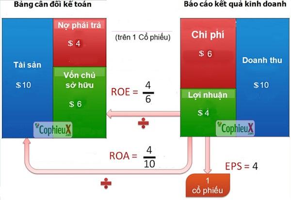 Công thức tính ROA không quá phức tạp