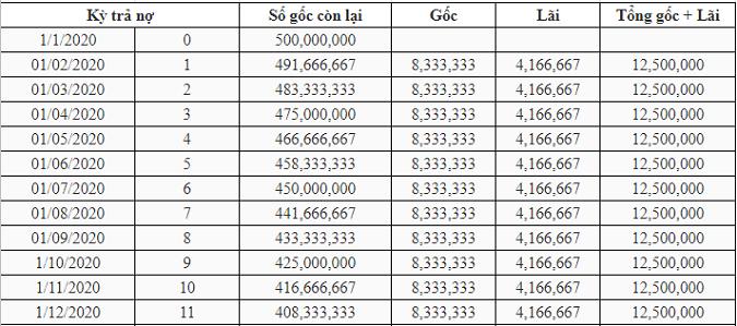 Cách tính lãi suất vay 500 triệu tính theo dư nợ gốc