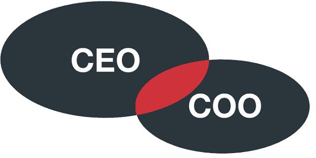 Sự khác nhau giữa CEO và COO
