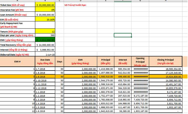 Bảng tính phí tất toán hồ sơ trước hạn HD Saison