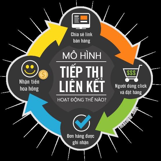 Kiếm tiền Online từ Website bằng tiếp thị liên kết