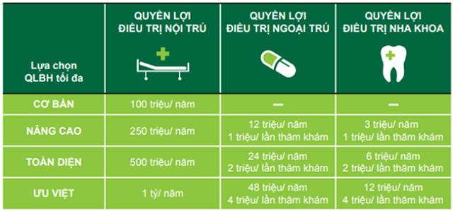 Quyền lợi bảo hiểm món quà sức khỏe Manulife