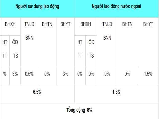 Bảng tỉ lệ đóng BHXH là lao động nước ngoài