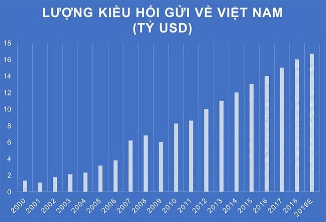 Lượng kiều hối đổ về Việt Nam theo các năm