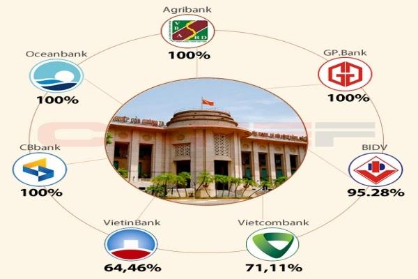 Phân loại ngân hàng nhà nước