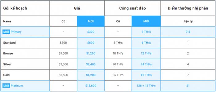 Bảng giá các gói dự án đào BTC của Mining City