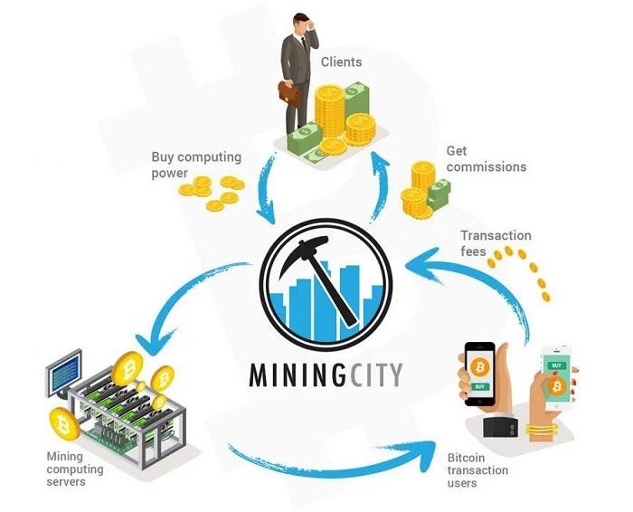 Phương thức hoạt động của Mining City