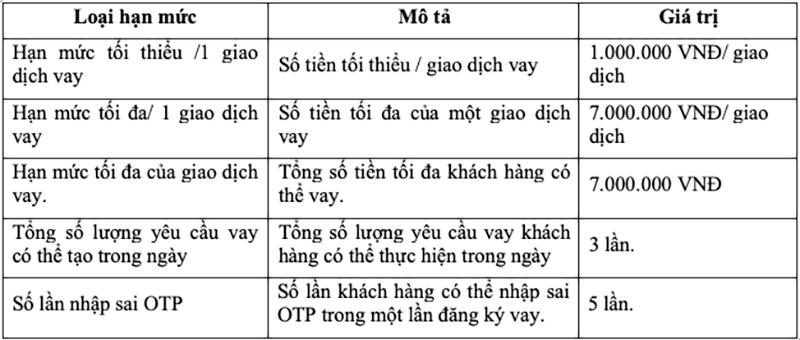 Hạn mức và lãi suất vay tiền Viettelpay
