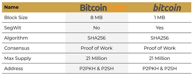 Bảng so sánh Bitcoin Cash và Bitcoin